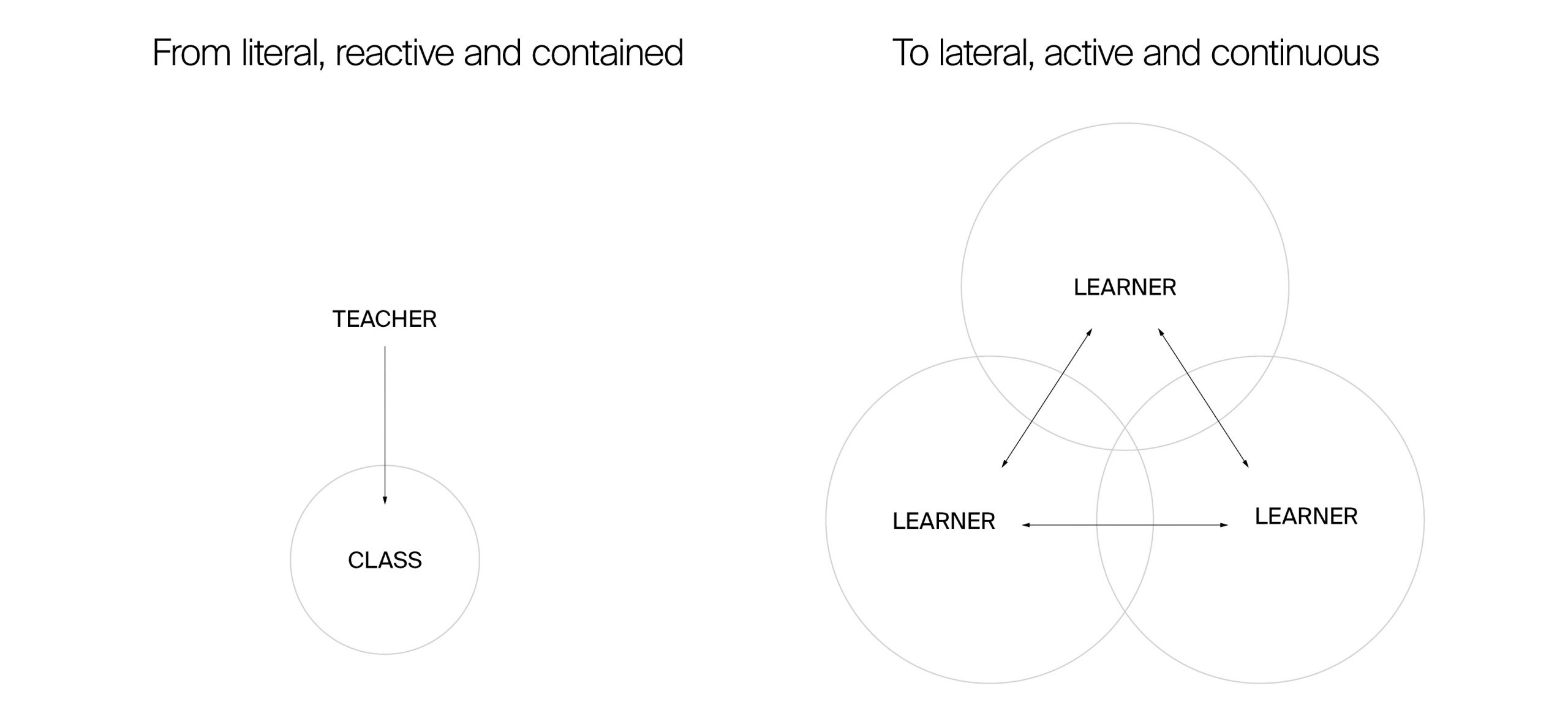 The Futurecast Epidsode 1: Learning Habitats. A diagram on inter-learning